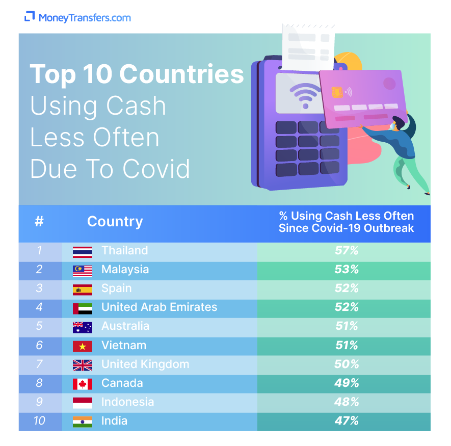 countries using less cash because of covid